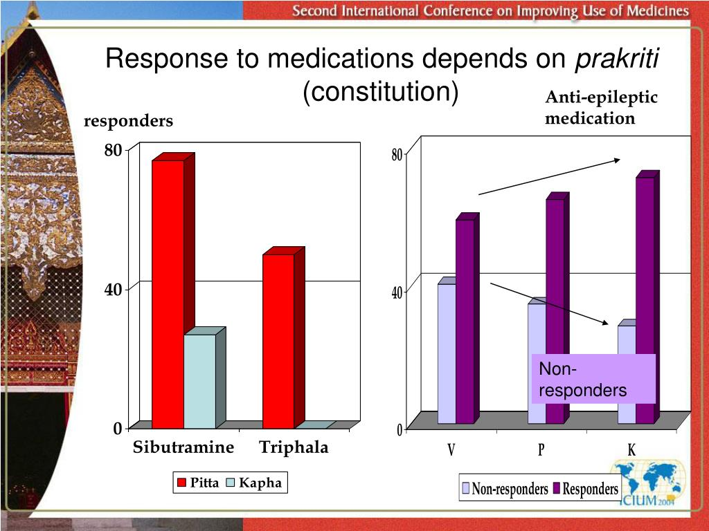 Response to medications depends on