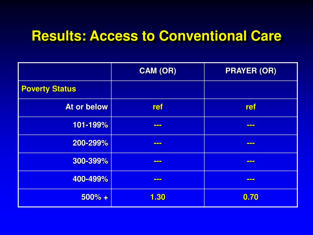 Results: Access to Conventional Care