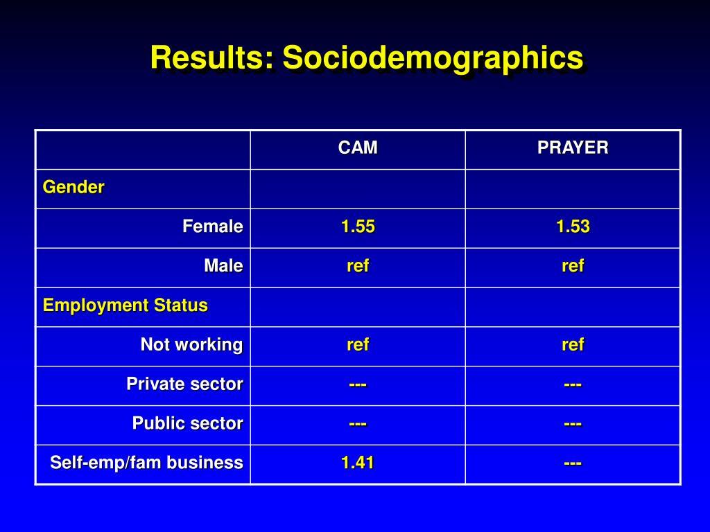 Results: Sociodemographics