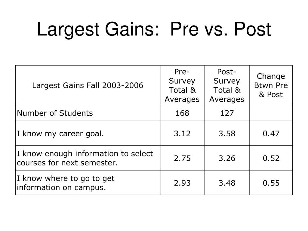 Largest Gains:  Pre vs. Post