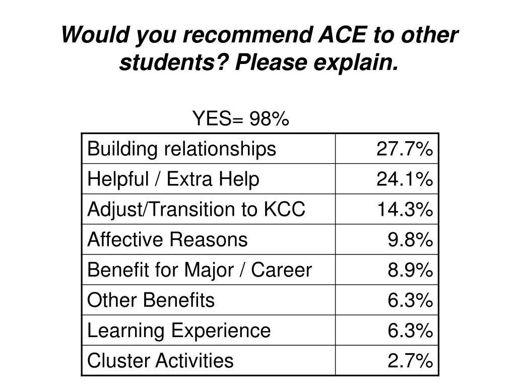 Would you recommend ACE to other students? Please explain.