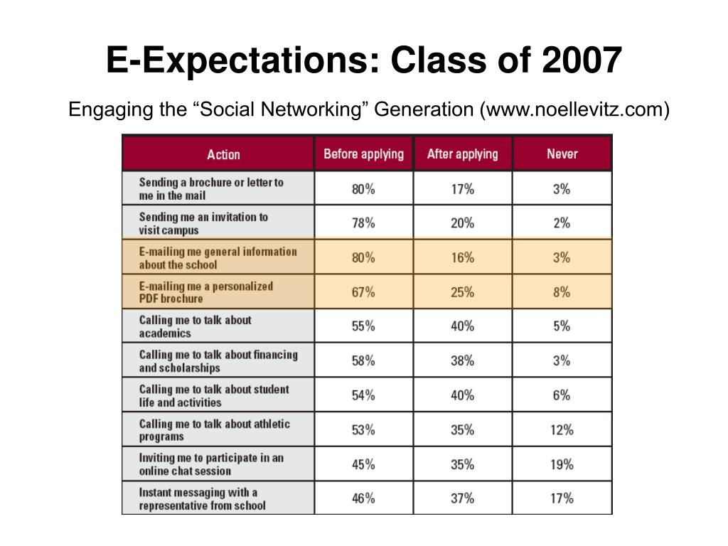 E-Expectations: Class of 2007