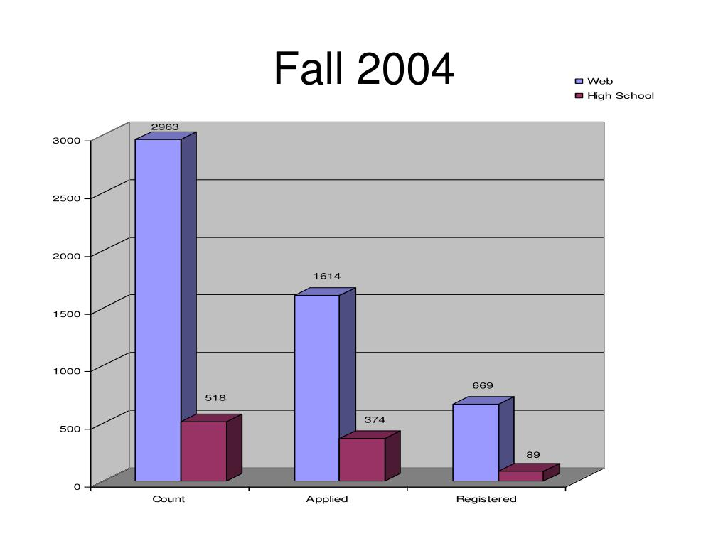 Fall 2004
