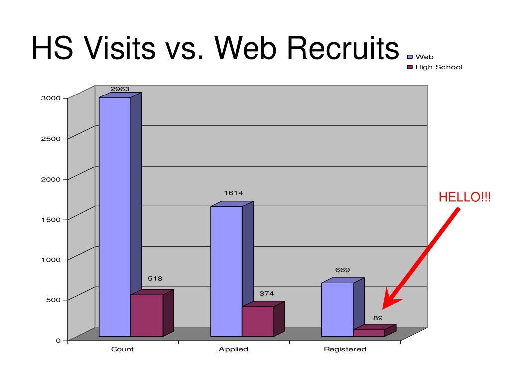 HS Visits vs. Web Recruits