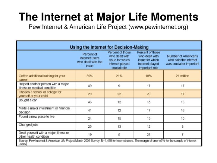 The internet at major life moments pew internet american life project www pewinternet org