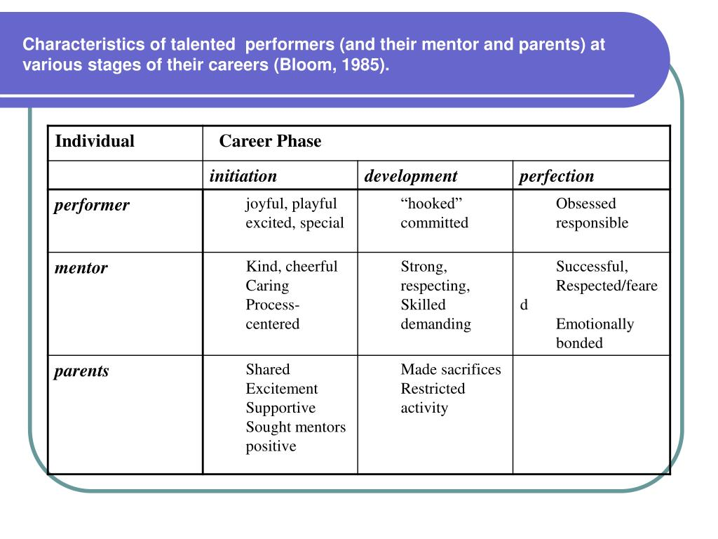 Characteristics of talented  performers (and their mentor and parents) at various stages of their careers (Bloom, 1985).