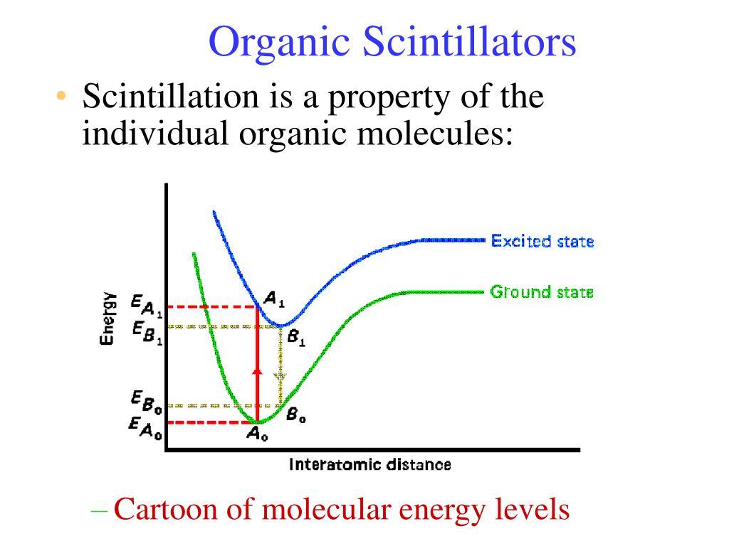 Organic Scintillators