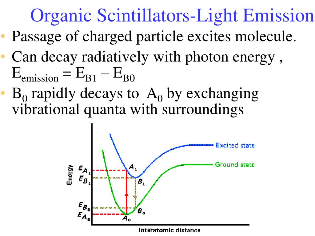 Organic Scintillators-Light Emission