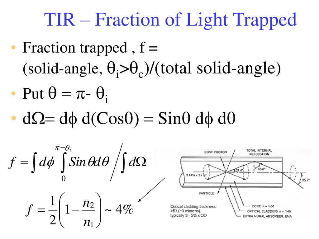 TIR – Fraction of Light Trapped