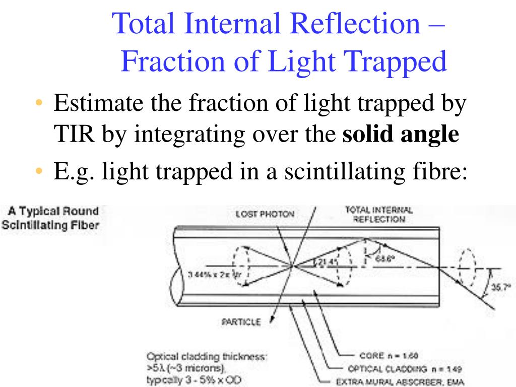 Total Internal Reflection – Fraction of Light Trapped