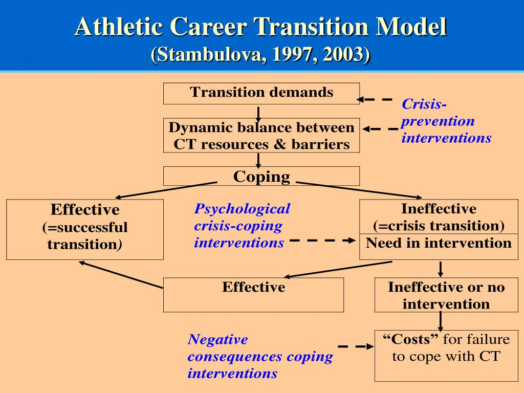 Athletic Career Transition Model