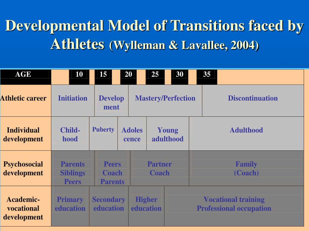Developmental Model of Transitions faced by Athletes