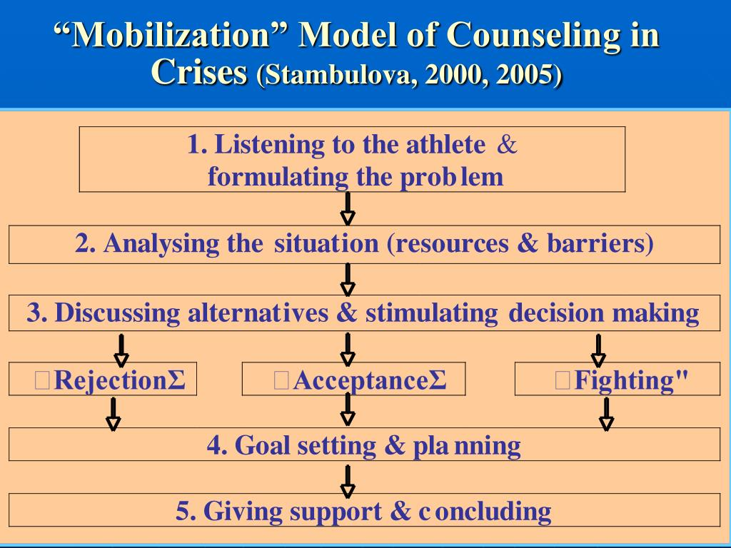 """Mobilization"" Model of Counseling in Crises"