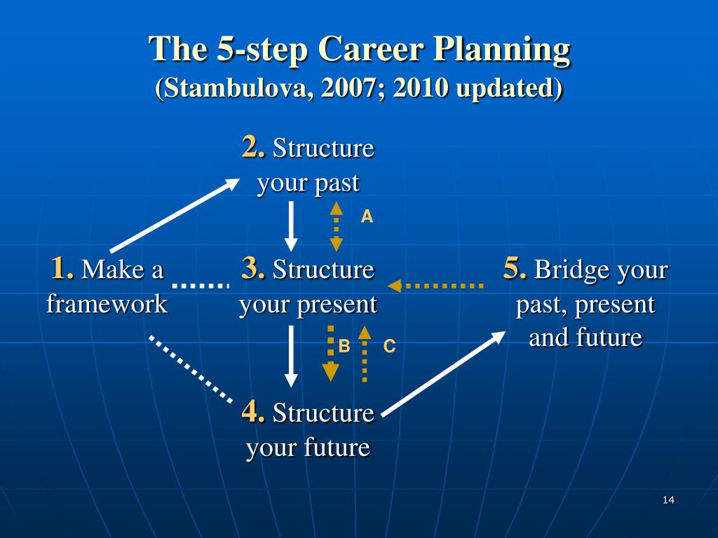 The 5-step Career Planning