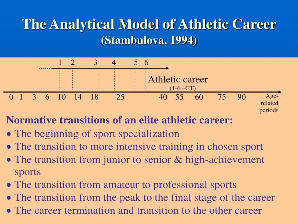 The Analytical Model of Athletic Career