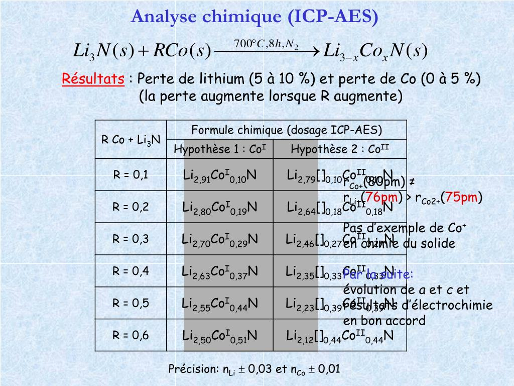 Analyse chimique (ICP-AES)