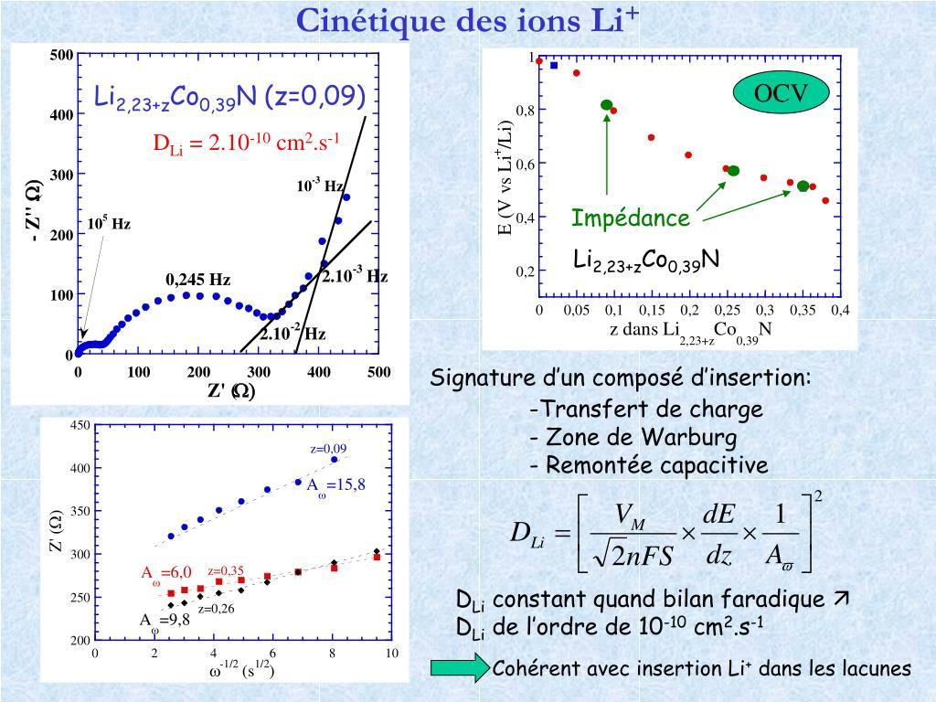 Cinétique des ions Li