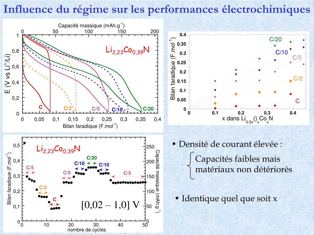 Influence du régime sur les performances électrochimiques