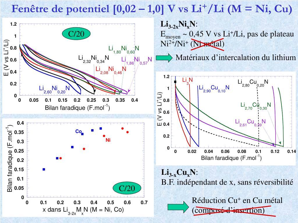 Fenêtre de potentiel [0,02 – 1,0] V vs Li