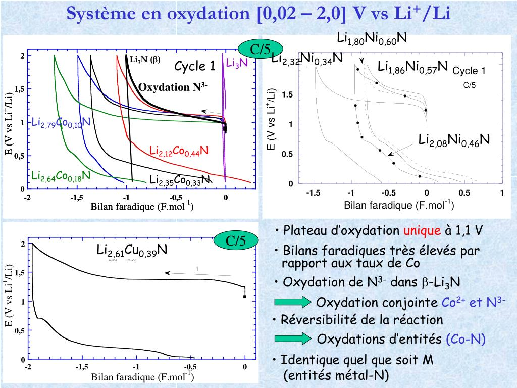 Système en oxydation [0,02 – 2,0] V vs Li