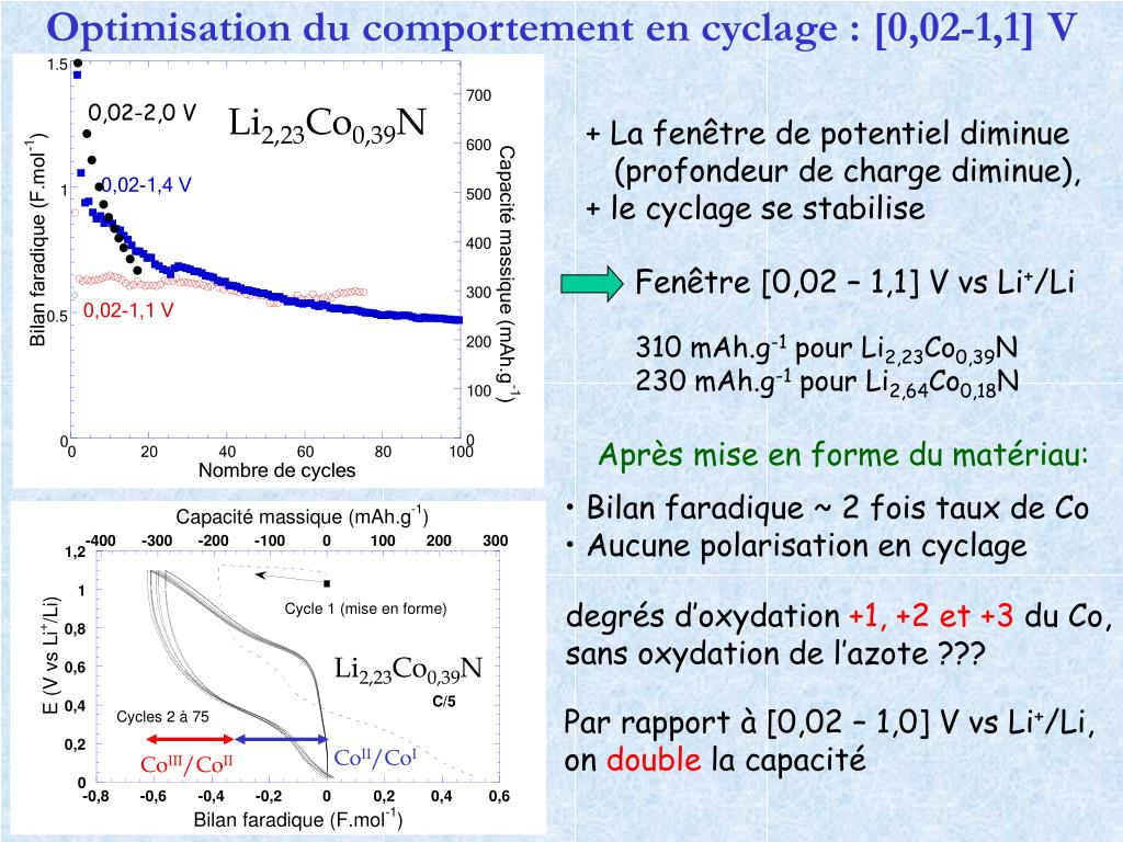 Optimisation du comportement en cyclage : [0,02-1,1] V