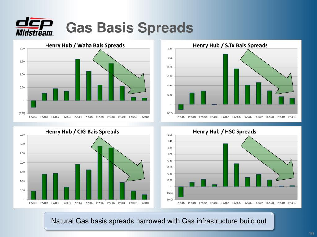 Gas Basis Spreads