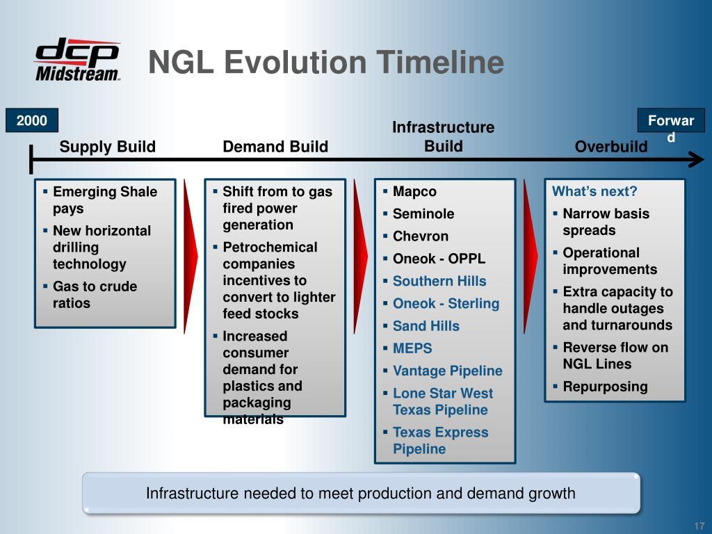 NGL Evolution Timeline