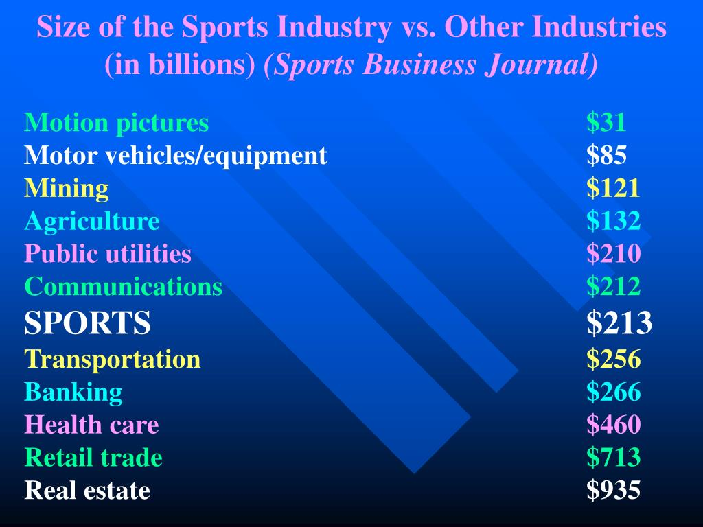 Size of the Sports Industry vs. Other Industries