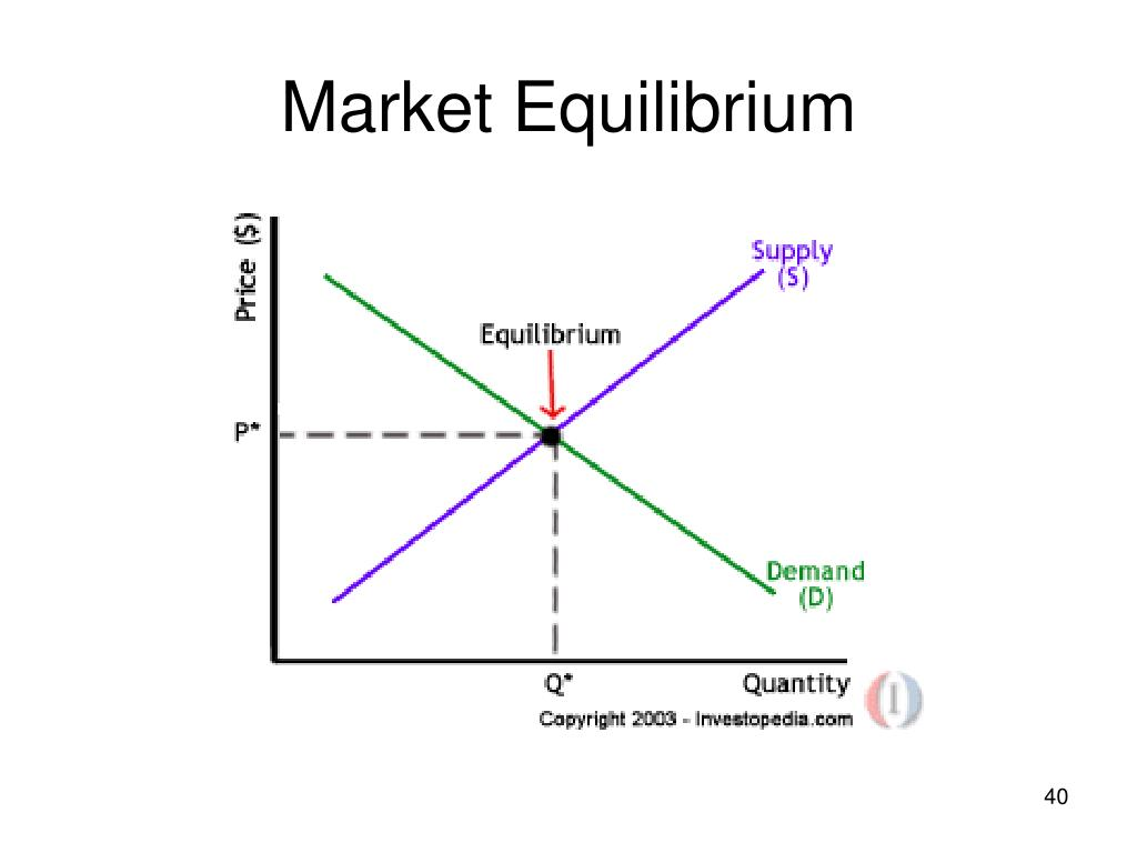 demand supply and market equilibrium Discusses price in a competitive market and the dependence on the interaction of supply and demand also discusses changes in equilibrium prices.