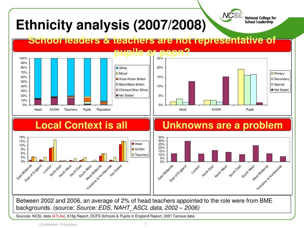 Ethnicity analysis (2007/2008)