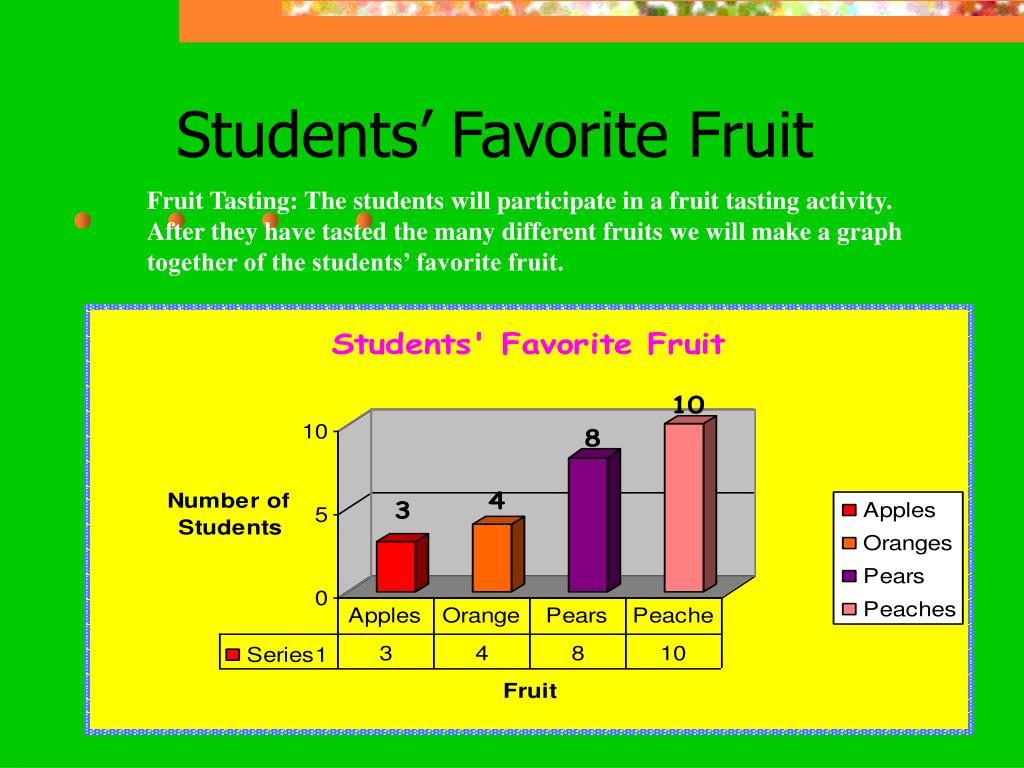 Students' Favorite Fruit