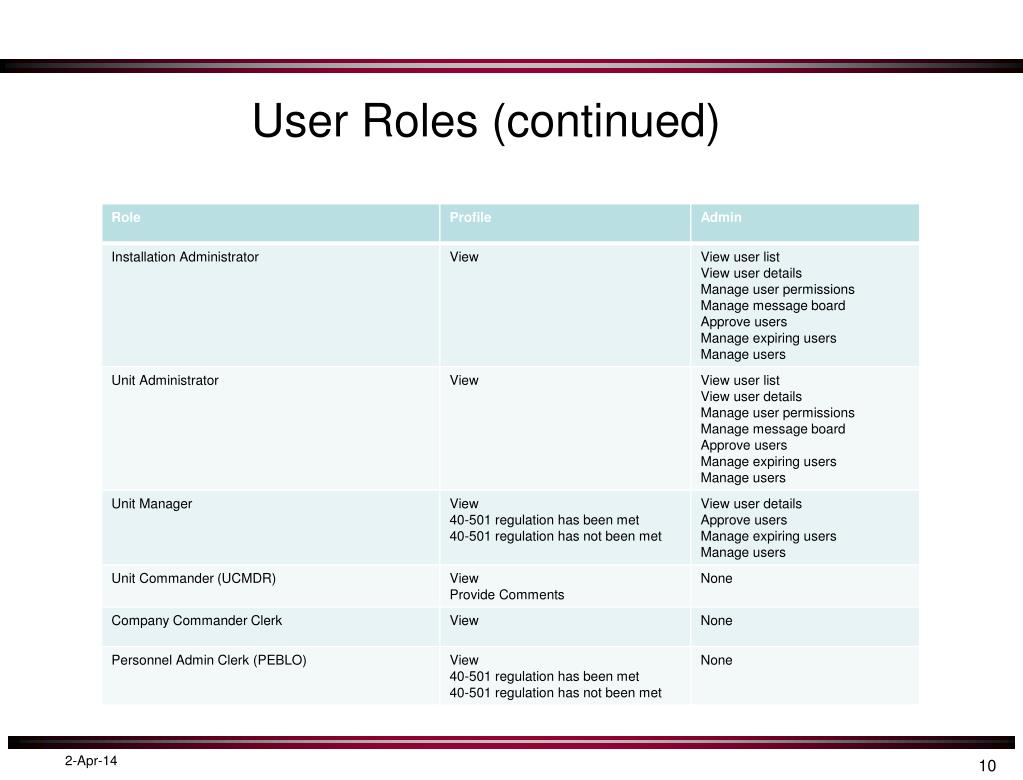 User Roles (continued)