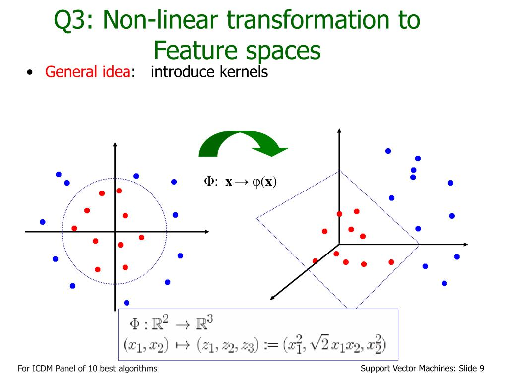 Q3: Non-linear transformation to  Feature spaces