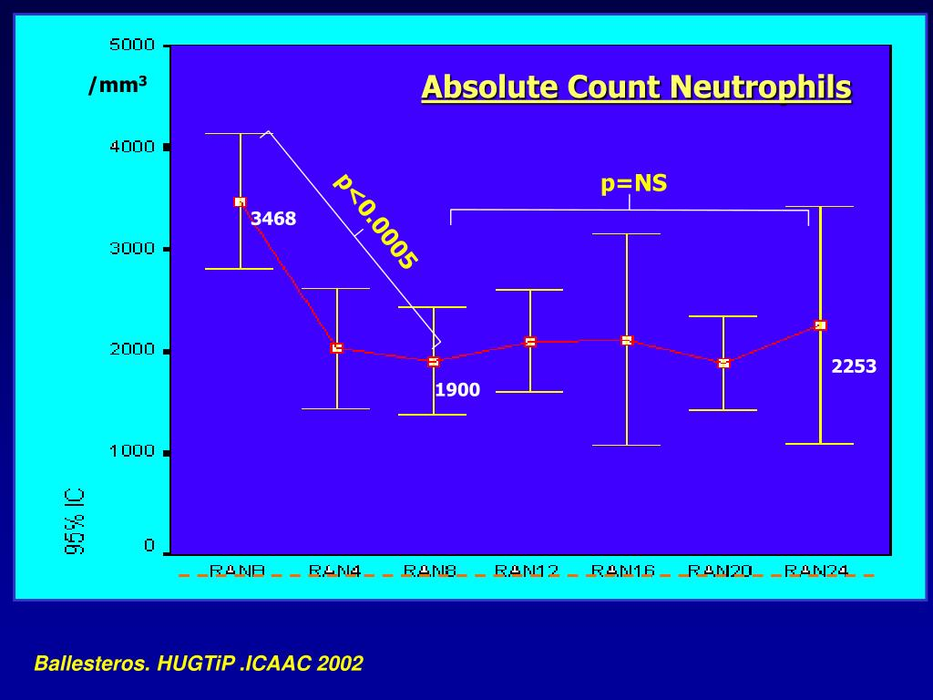 Absolute Count Neutrophils
