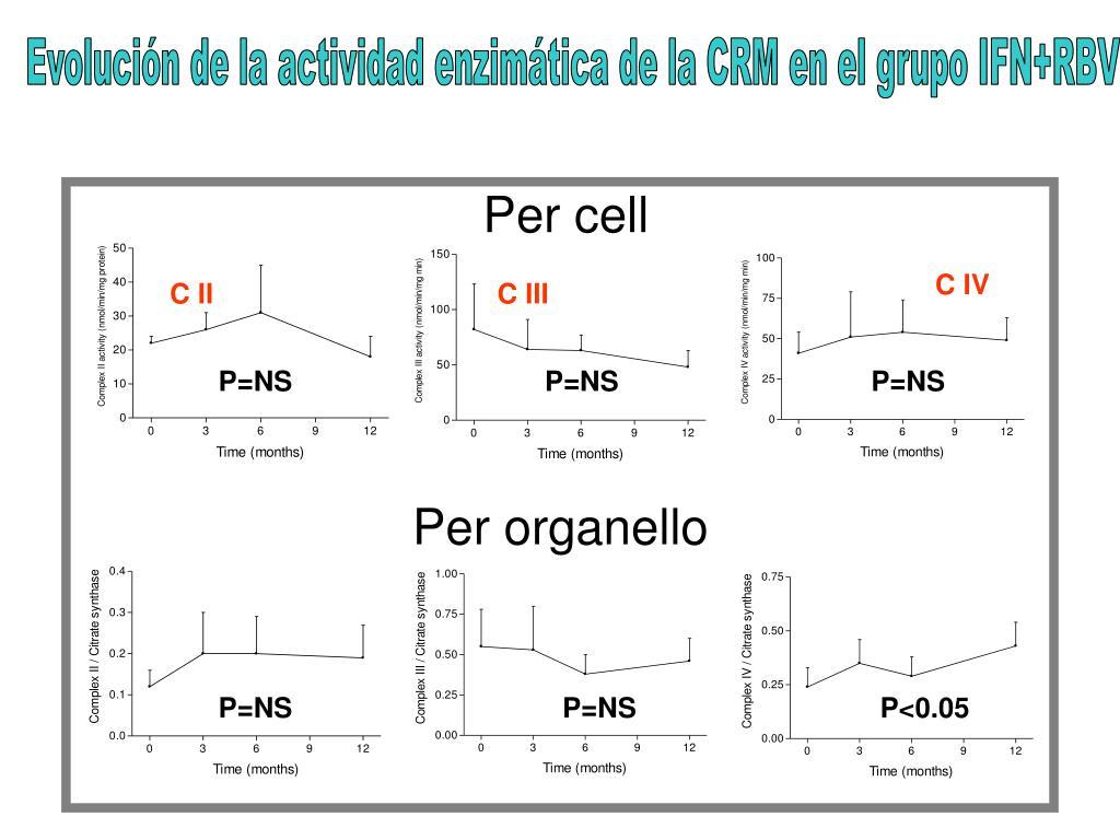 Evolución de la actividad enzimática de la CRM en el grupo IFN+RBV