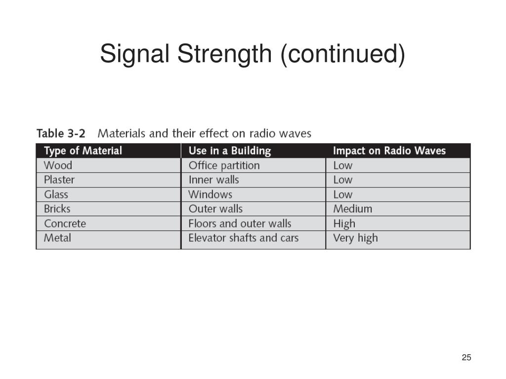Signal Strength (continued)
