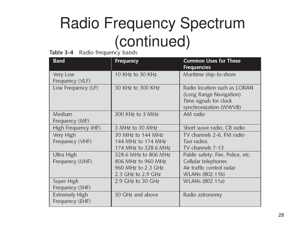 Radio Frequency Spectrum (continued)