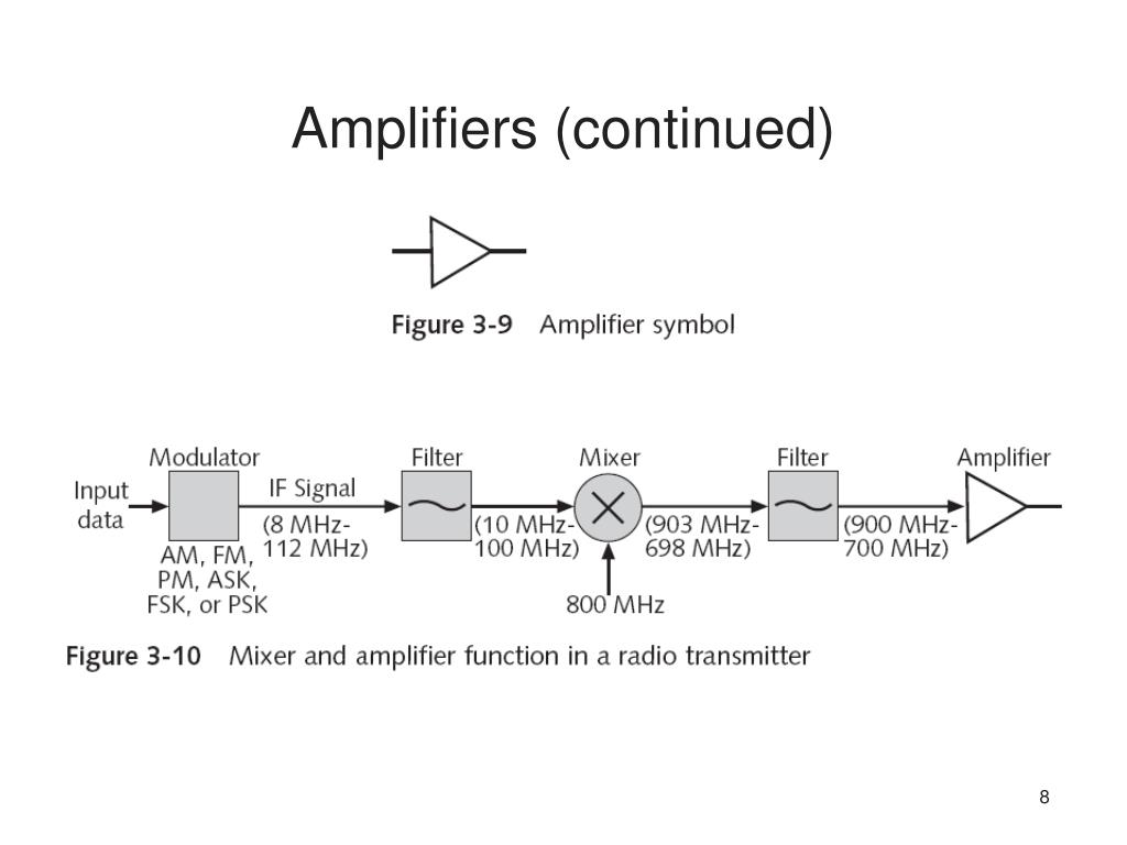Amplifiers (continued)
