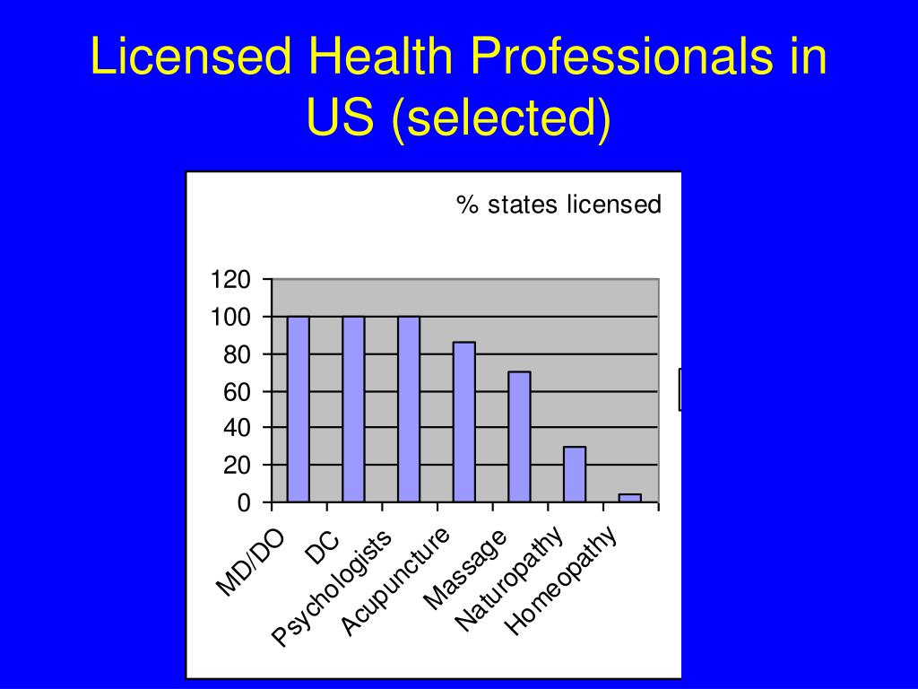 Licensed Health Professionals in US (selected)