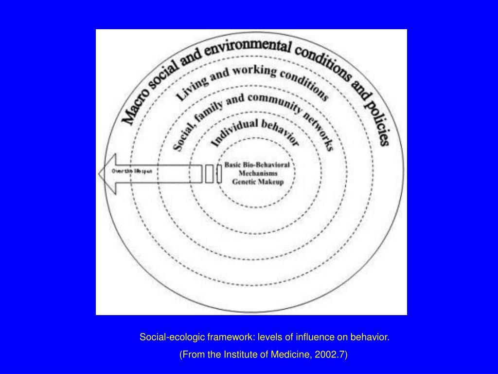 Social-ecologic framework: levels of influence on behavior.