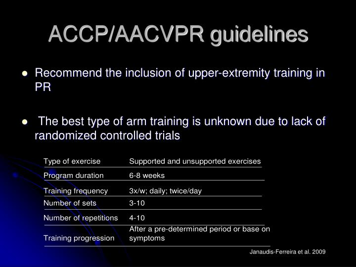 ACCP/AACVPR guidelines