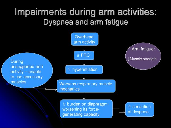 Impairments during arm activities:
