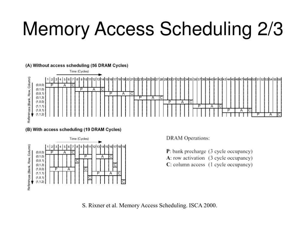 Memory Access Scheduling 2/3