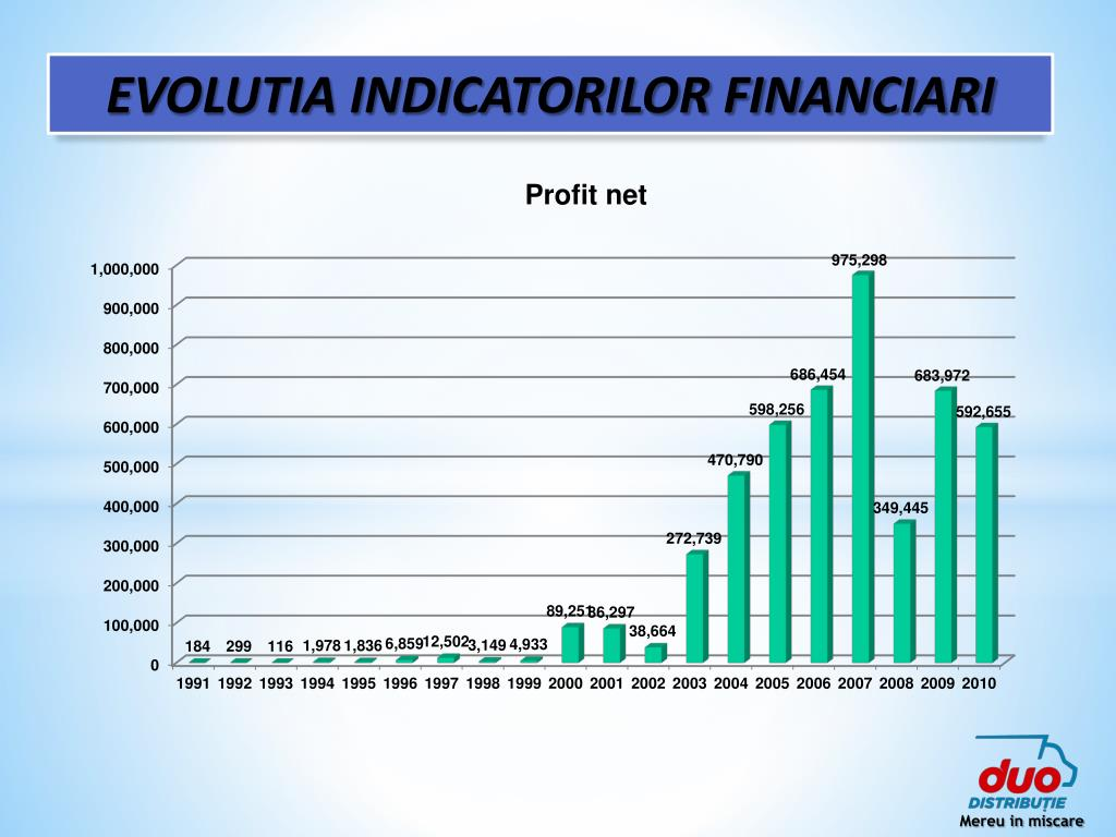 EVOLUTIA INDICATORILOR FINANCIARI