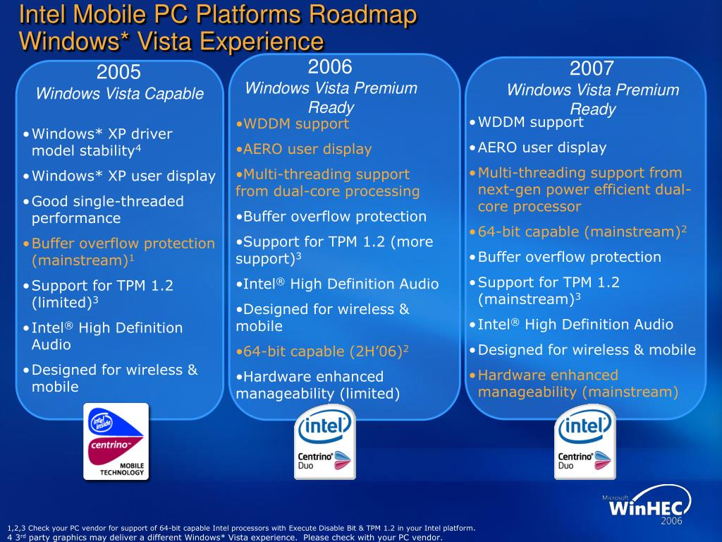 Intel Mobile PC Platforms Roadmap