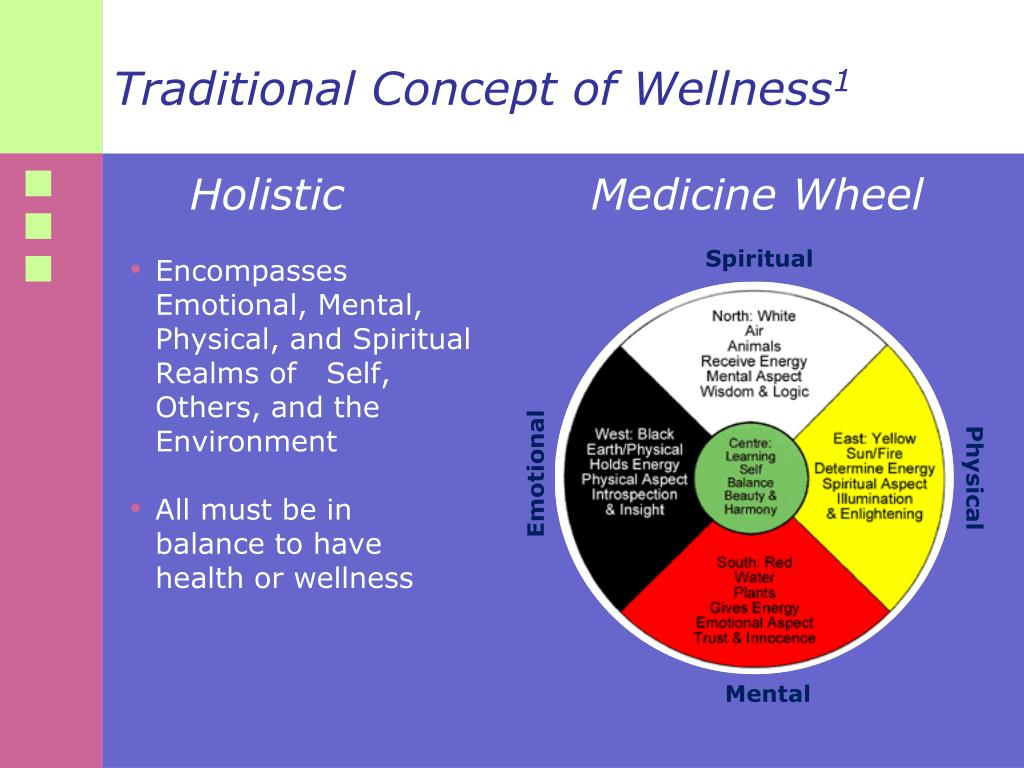 beliefs about health and wellness What is your single most important personal belief that has the most significant impact on how you live your life our beliefs determine our thinking and actions.