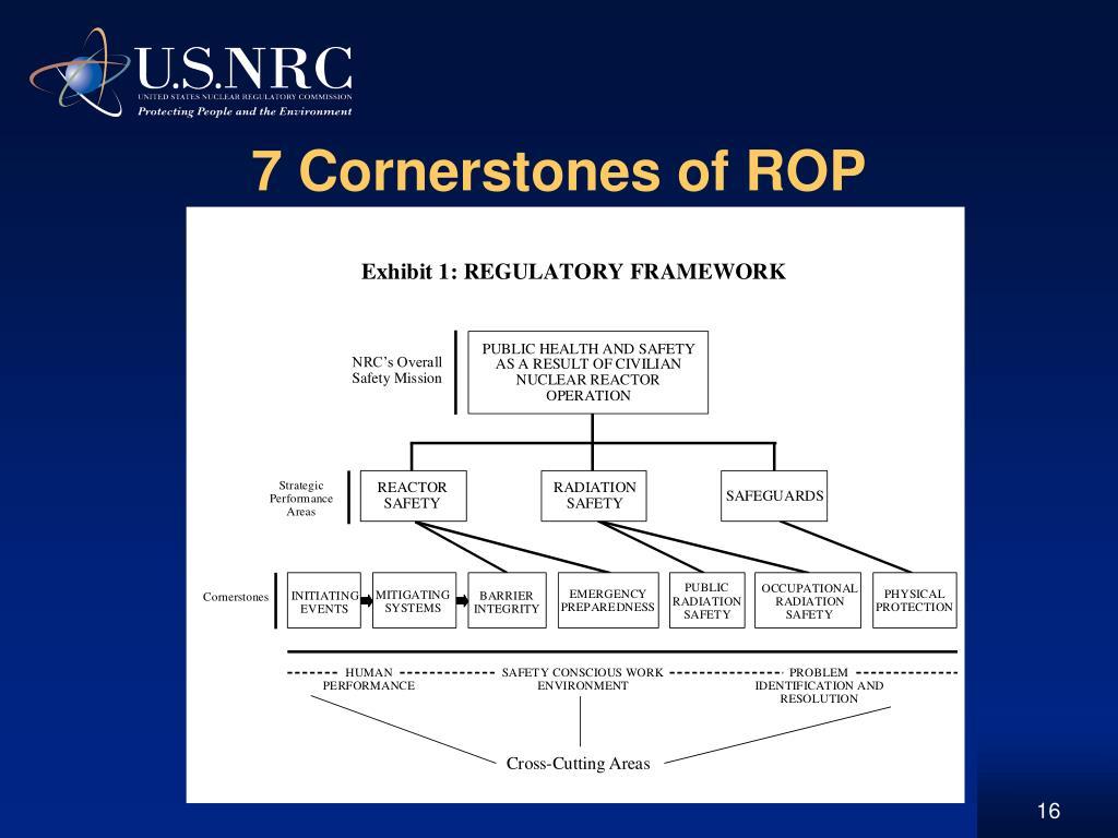 7 Cornerstones of ROP
