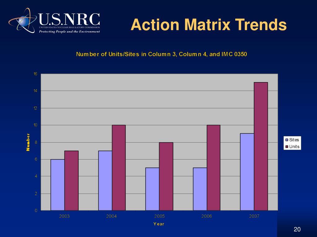 Action Matrix Trends