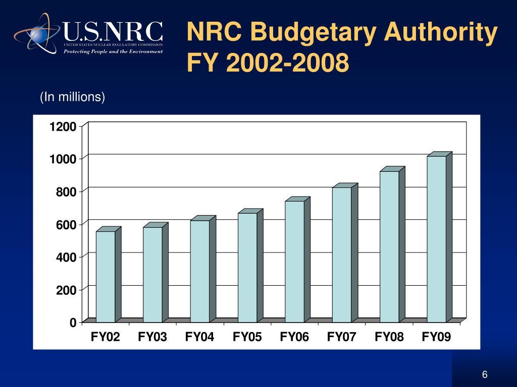 NRC Budgetary Authority FY 2002-2008