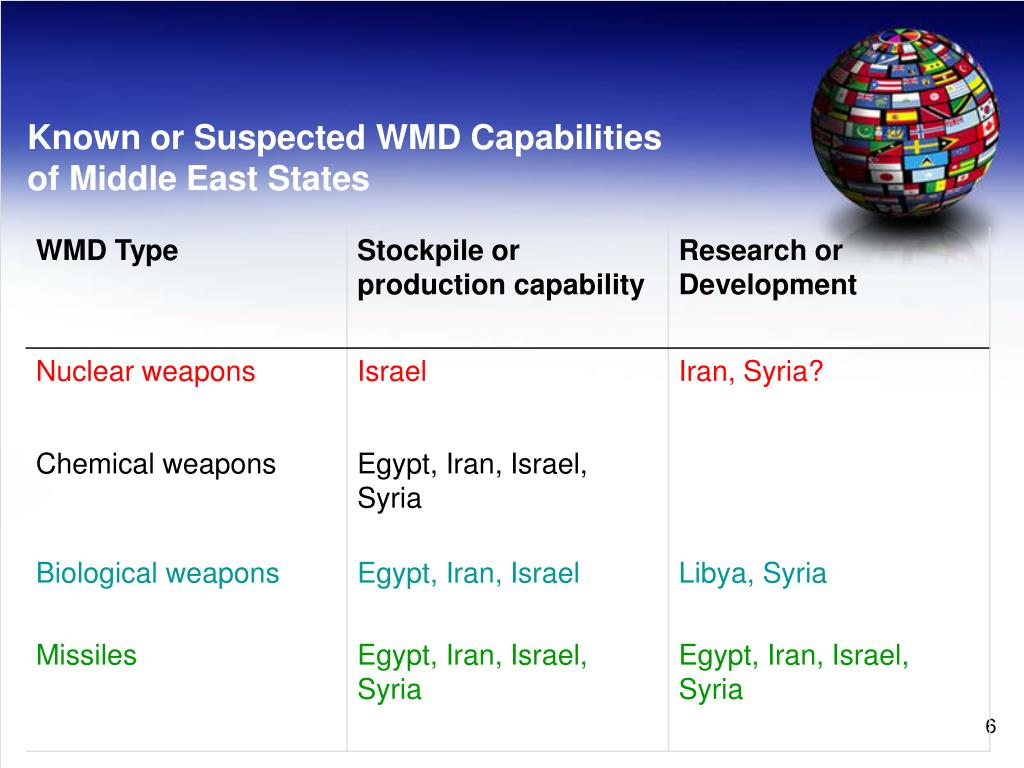 Known or Suspected WMD Capabilities
